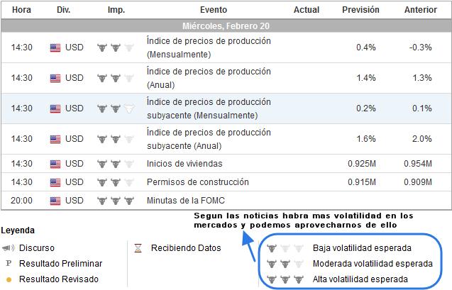 Calendario Economico Investing.Como Utilizar El Calendario Economico Como Estrategia