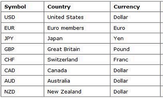 que son divisas