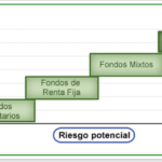 tipos_inversion