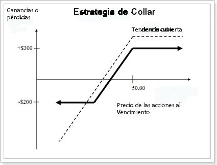 estrategia_de_collar