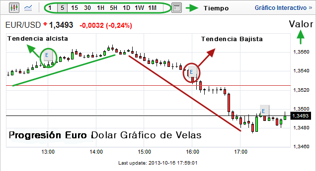 grafico_euro_dolar