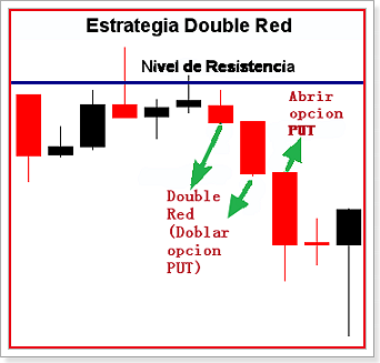 estrategia_double_red