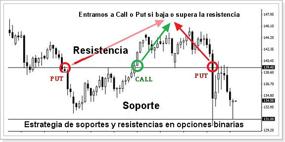 estrategia_soporte_y_resistencia