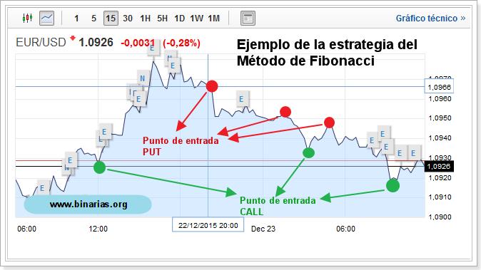 Ejemplo del metodo fibonacci