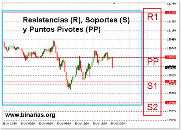 puntos_pivotes