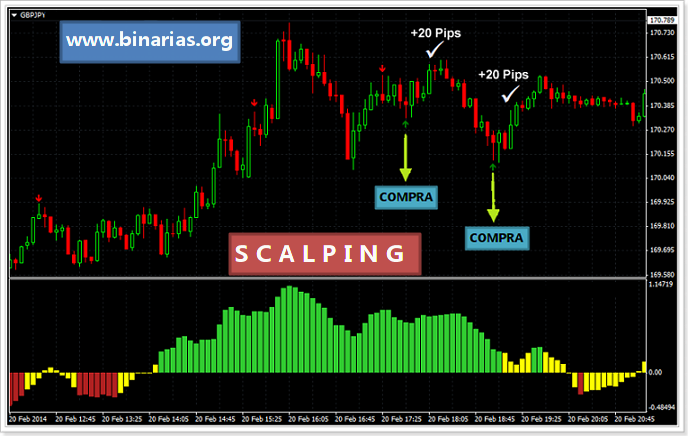 scalping-strategia-ejemplo