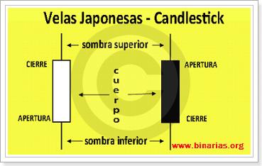 Patrones de velas japonesas opciones binarias