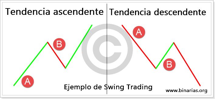 Cómo funciona el comercio de opciones binarias