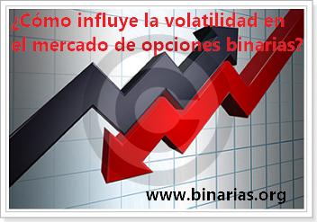 Volatilidad en opciones binarias