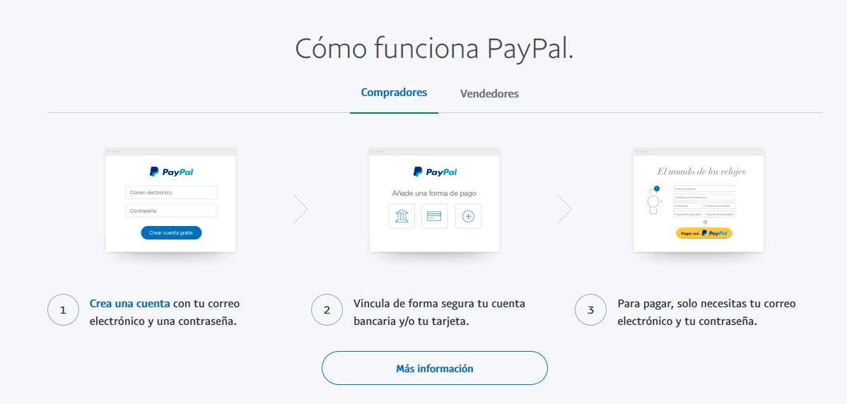 Opțiuni binare IG Utilizați PayPal pentru a depune și retrage?
